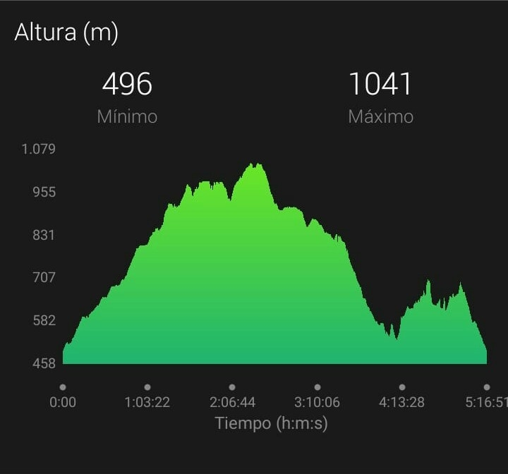 perfil ruta senderismo asturias