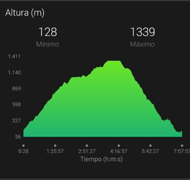 track ruta de senderismo Asturias